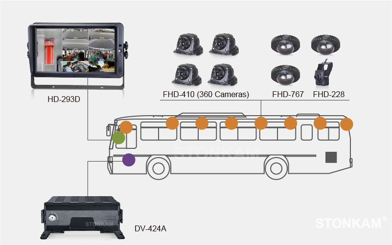 Intelligent 8CH HD MDVR Integrated with AVS System